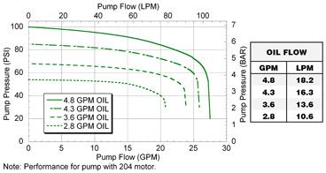 FMC-75-HYD-204  FMC-75-HYD-206 Performance Graph