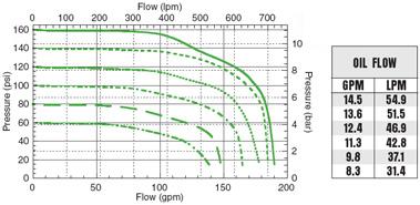 FMC-650F-HYD  FMC-650F-HYD-PWM Performance Graph