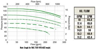 FMC-750F-HYD-M22  FMC-750F-HYD-M25 Performance Graph