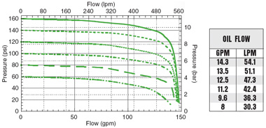 FMC-650-HYD Performance Graph