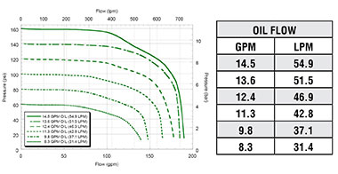 FMCWS-650FS-HYD  FMCWS-650FS-HYD-PWM Performance Graph