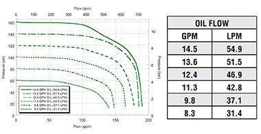 FMC-650FS-HYD  FMC-650FS-HYD-PWM Performance Graph