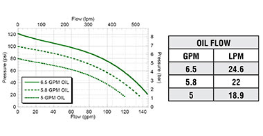 FMCWS-155F-HYD-206  FMCWS-155F-HYD-304  !FMCWS-155F-HYD-206-PWM  FMCWS-155F-HYD-304-PWM Performance Graph