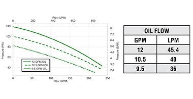 FMCSC-205FS-HYD-304  FMCSC-205FS-HYD-304-PWM Performance Graph