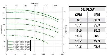 FMC-755FS-HYD-M22  FMC-755FS-HYD-M25 Performance Graph