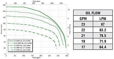 FMC-855F-HYD Performance Graph