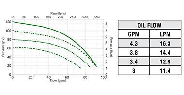 FMCSC-125-HYD-204  FMCSC-125-HYD-206  FMCSC-125-HYD-206-PWM Performance Graph